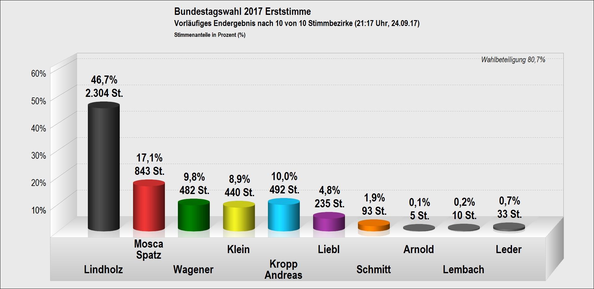 bundestagswahl-2017-erststimmen