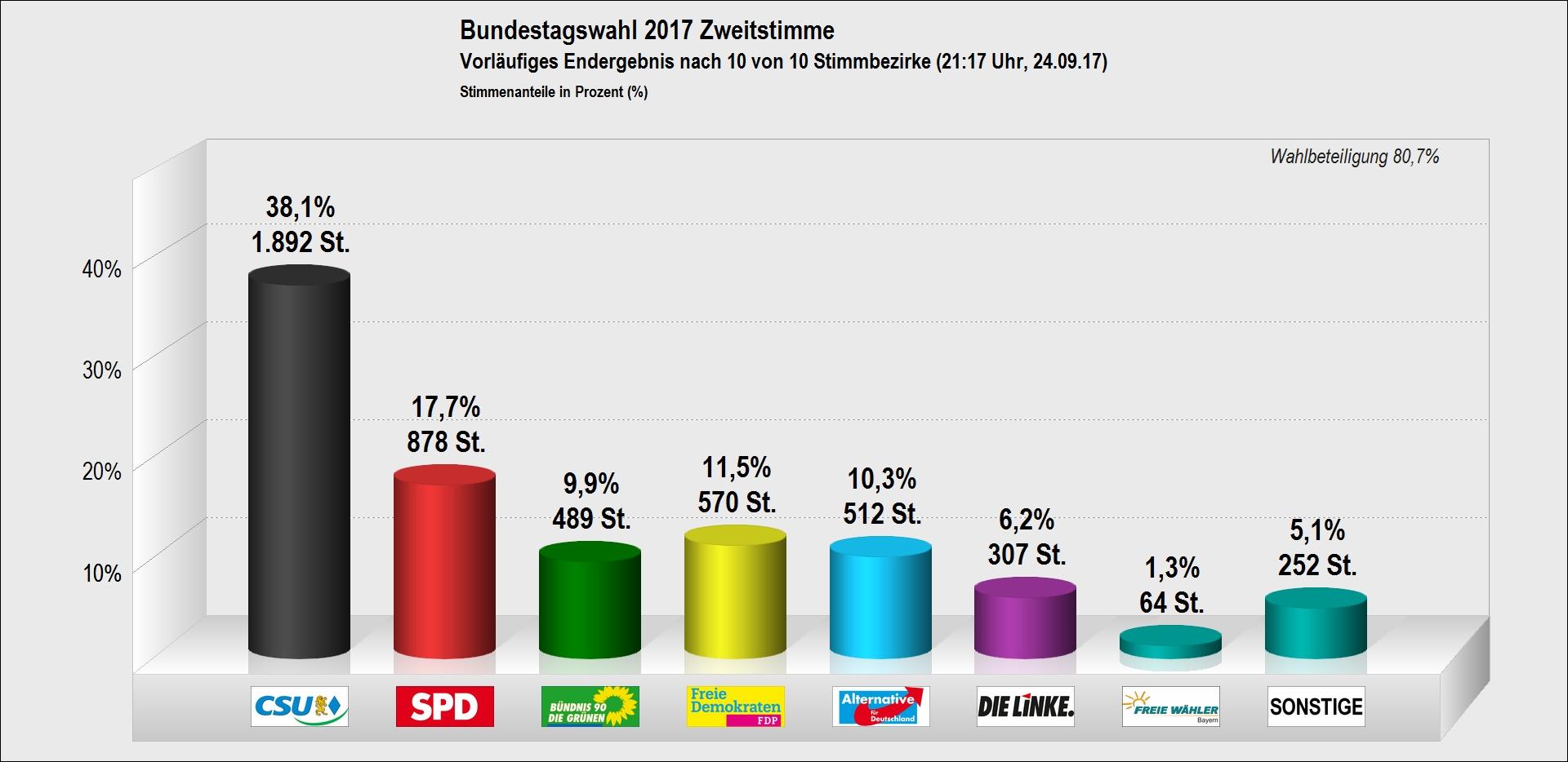 bundestagswahl-2017-zweitstimmen